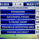 Man United had 71% of possession and 0% of the goals in loss to Chelsea