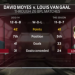 Louis van Gaal continues mission to make David Moyes look good