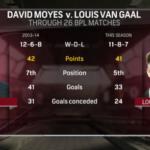 Louis van Gaal continues mission to make David Moyes look good