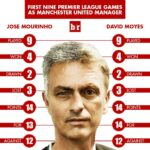 Jose Mourinho and David Moyes are living inescapable nightmares