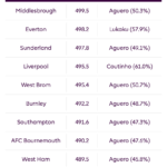 Man City fans are the worst at Fantasy Premier League